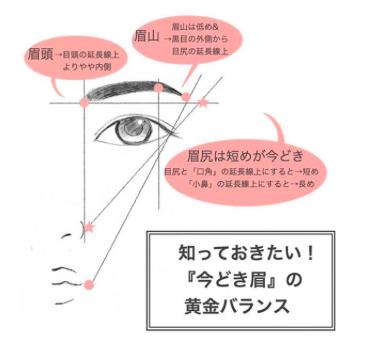いまどき眉